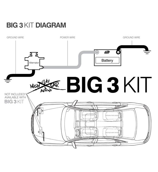 Sky High Car Audio     BIG3    Wiring    kit    100     OFC     BladeICE